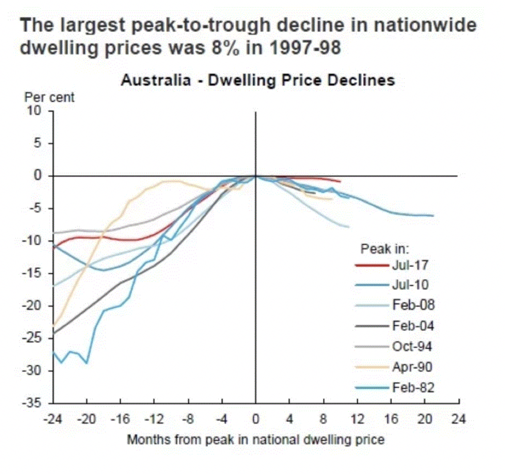 Nationwide dwelling prices are falling!