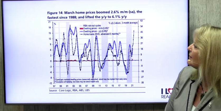 Video: How The Property Market Broke A 33 Year Old Record